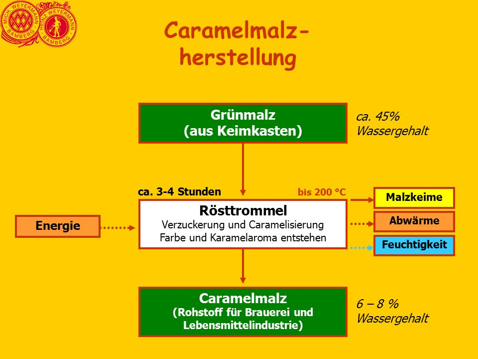 Grünmalz (aus Keimkasten) Rösttrommel Verzuckerung und Caramelisierung Farbe und Karamelaroma entstehen Caramelmalz (Rohstoff für Brauerei und Lebensmittelindustrie) Malzkeime Abwärme Energie ca.