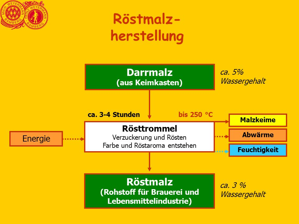 Rösttrommel Verzuckerung und Rösten Farbe und Röstaroma entstehen Röstmalz (Rohstoff für Brauerei und Lebensmittelindustrie) Darrmalz (aus Keimkasten) Malzkeime Abwärme Energie ca.