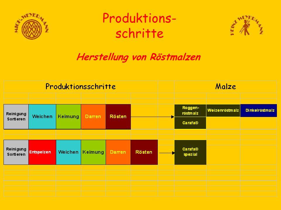 Produktions- schritte Herstellung von Röstmalzen