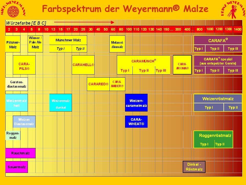 Farbspektrum Farbspektrum der Weyermann® Malze