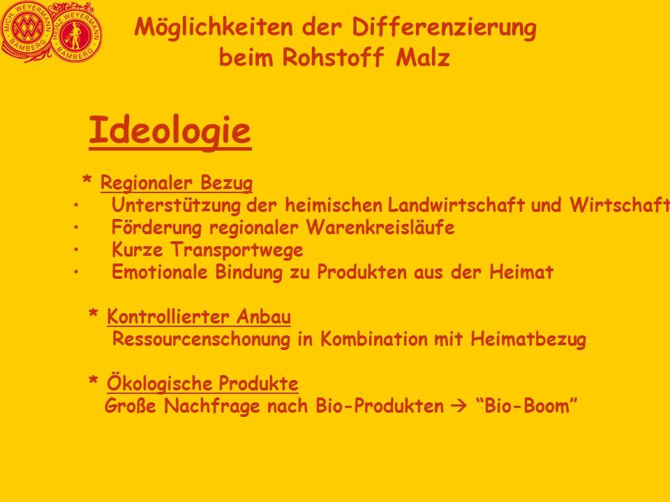 Möglichkeiten der Differenzierung beim Rohstoff Malz Ideologie * Regionaler Bezug Unterstützung der heimischen Landwirtschaft und Wirtschaft Förderung