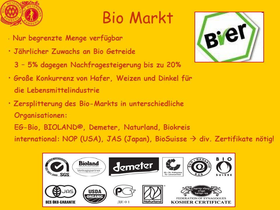 Bio Markt Nur begrenzte Menge verfügbar Jährlicher Zuwachs an Bio Getreide 3 – 5% dagegen Nachfragesteigerung bis zu 20% Große Konkurrenz von Hafer, Weizen und Dinkel für die Lebensmittelindustrie Zersplitterung des Bio-Markts in unterschiedliche Organisationen: EG-Bio, BIOLAND®, Demeter, Naturland, Biokreis international: NOP (USA), JAS (Japan), BioSuisse  div.
