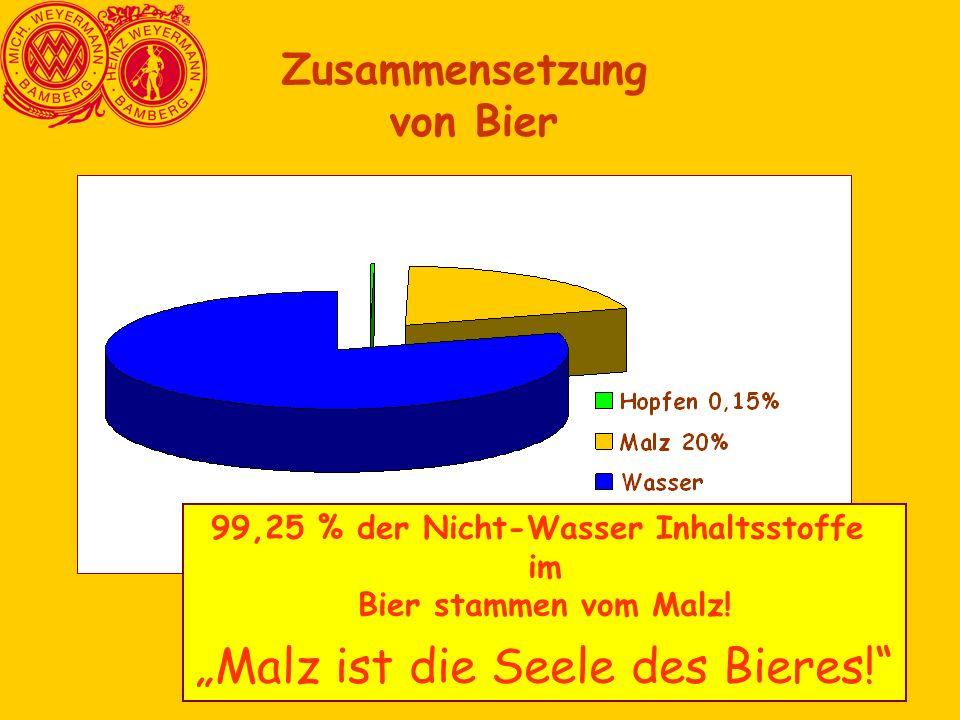 Zusammensetzung von Bier 99,25 % der Nicht-Wasser Inhaltsstoffe im Bier stammen vom Malz.