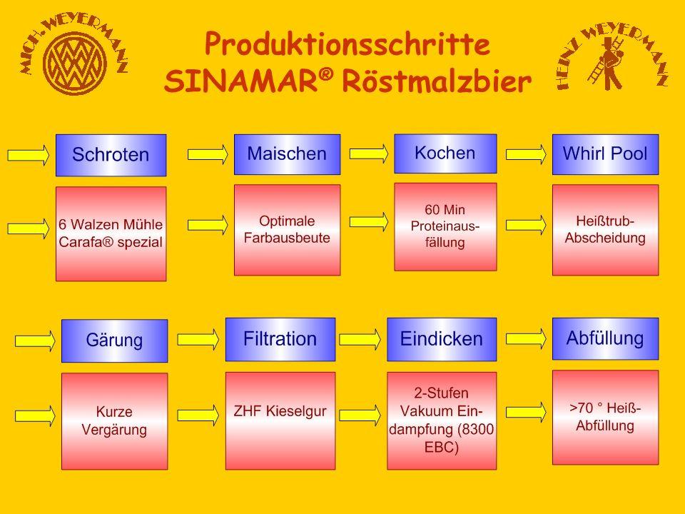 Produktionsschritte SINAMAR ® Röstmalzbier