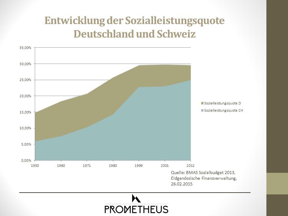 Entwicklung der Sozialleistungsquote Deutschland und Schweiz Quelle: BMAS Sozialbudget 2013, Eidgenössische Finanzverwaltung, 26.02.2015