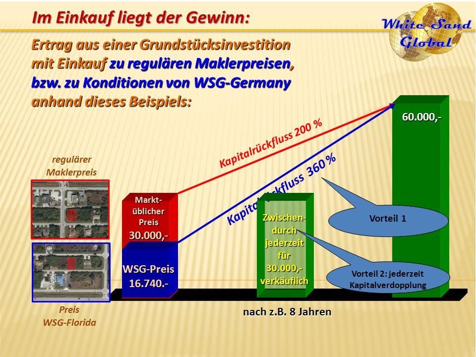 Markt-üblicherPreis30.000,- WSG-Preis16.740.- nach z.B.