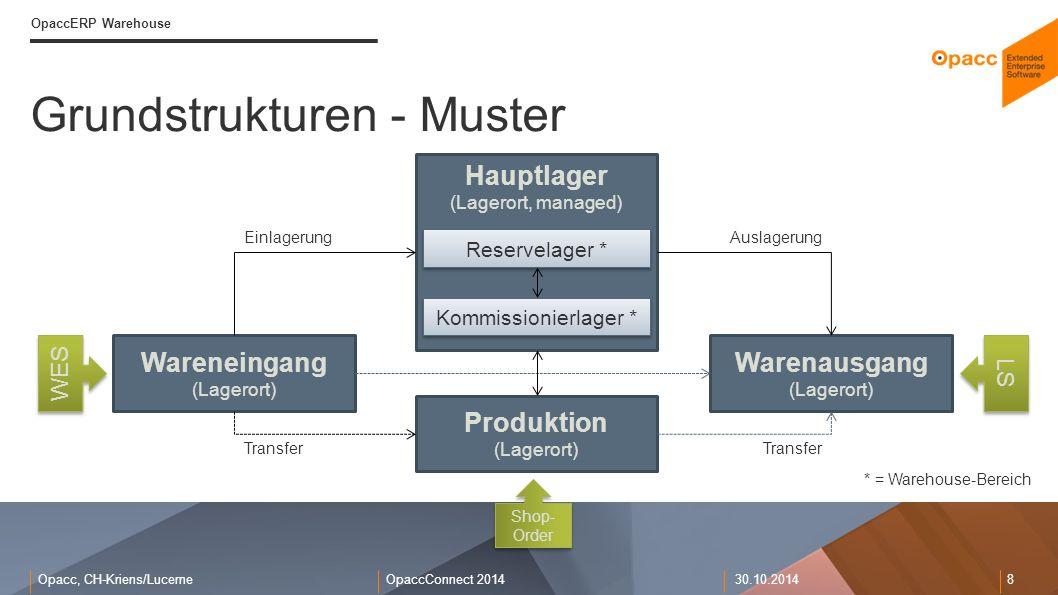 Opacc, CH-Kriens/LucerneOpaccConnect 201430.10.2014 8 Grundstrukturen - Muster OpaccERP Warehouse Wareneingang (Lagerort) Warenausgang (Lagerort) Prod