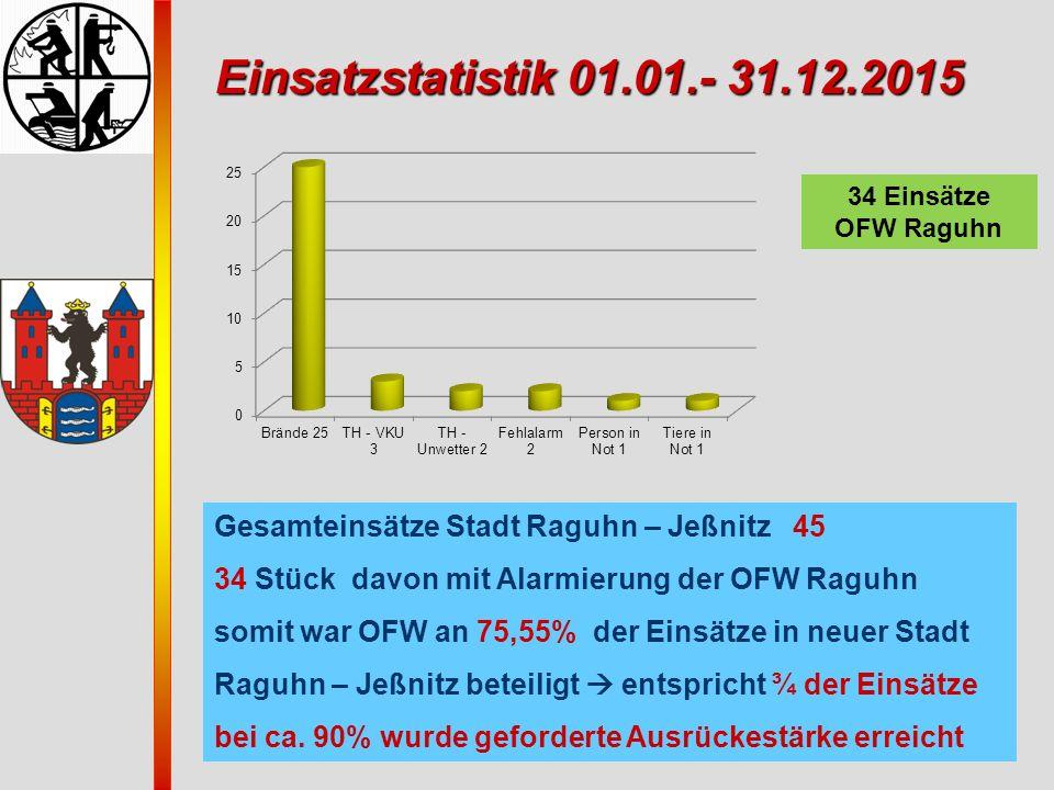 Einsatzstatistik 01.01.- 31.12.2015 Einsatzstatistik 01.01.- 31.12.2015 Gesamteinsätze Stadt Raguhn – Jeßnitz 45 34 Stück davon mit Alarmierung der OF