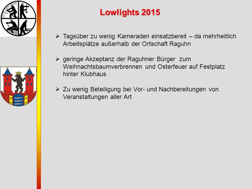 Lowlights 2015  Tagsüber zu wenig Kameraden einsatzbereit – da mehrheitlich Arbeitsplätze außerhalb der Ortschaft Raguhn  geringe Akzeptanz der Ragu