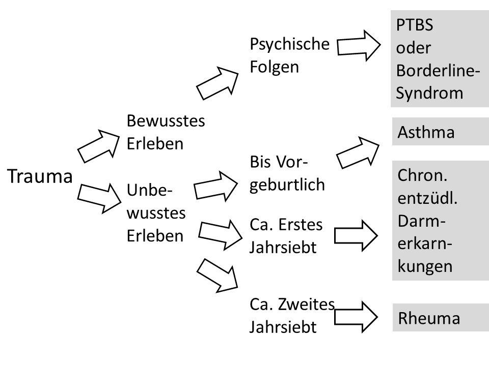 Trauma Bewusstes Erleben Unbe- wusstes Erleben Psychische Folgen PTBS oder Borderline- Syndrom Bis Vor- geburtlich Ca. Erstes Jahrsiebt Ca. Zweites Ja