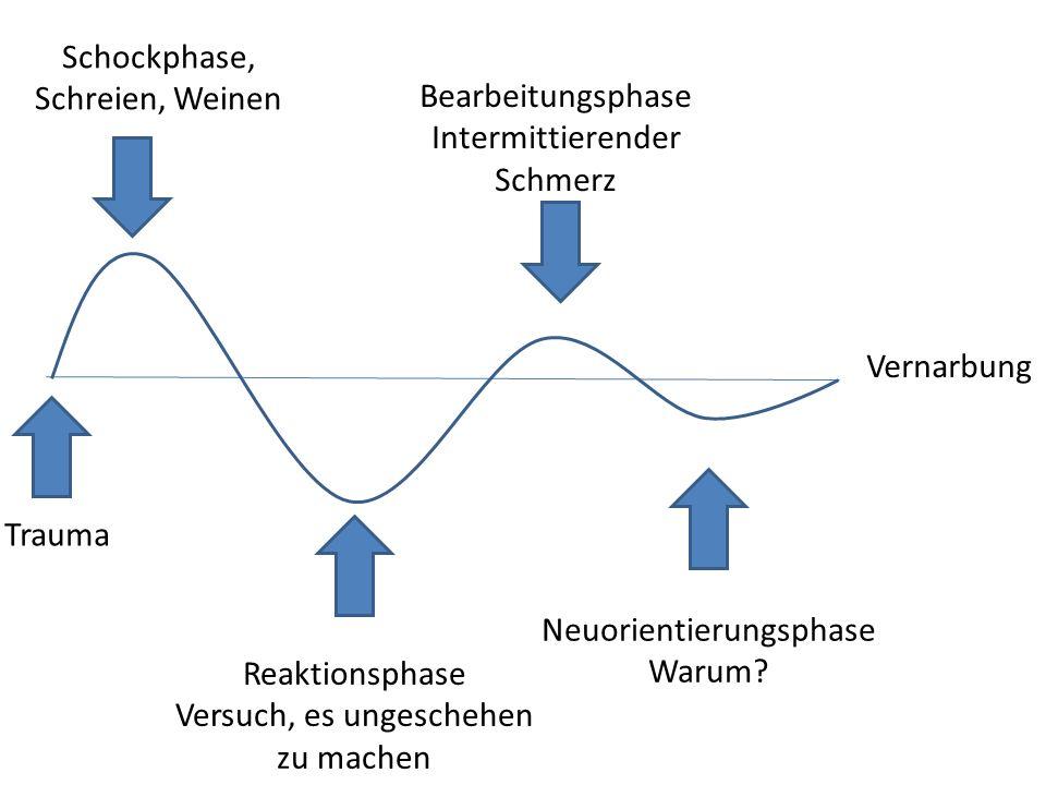 Schockphase, Schreien, Weinen Reaktionsphase Versuch, es ungeschehen zu machen Bearbeitungsphase Intermittierender Schmerz Neuorientierungsphase Warum.