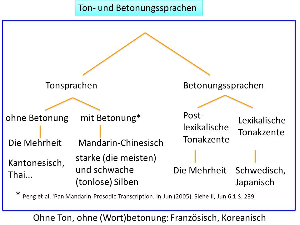 Ton- und Betonungssprachen Ohne Ton, ohne (Wort)betonung: Französisch, Koreanisch * Peng et al. 'Pan Mandarin Prosodic Transcription. In Jun (2005). S