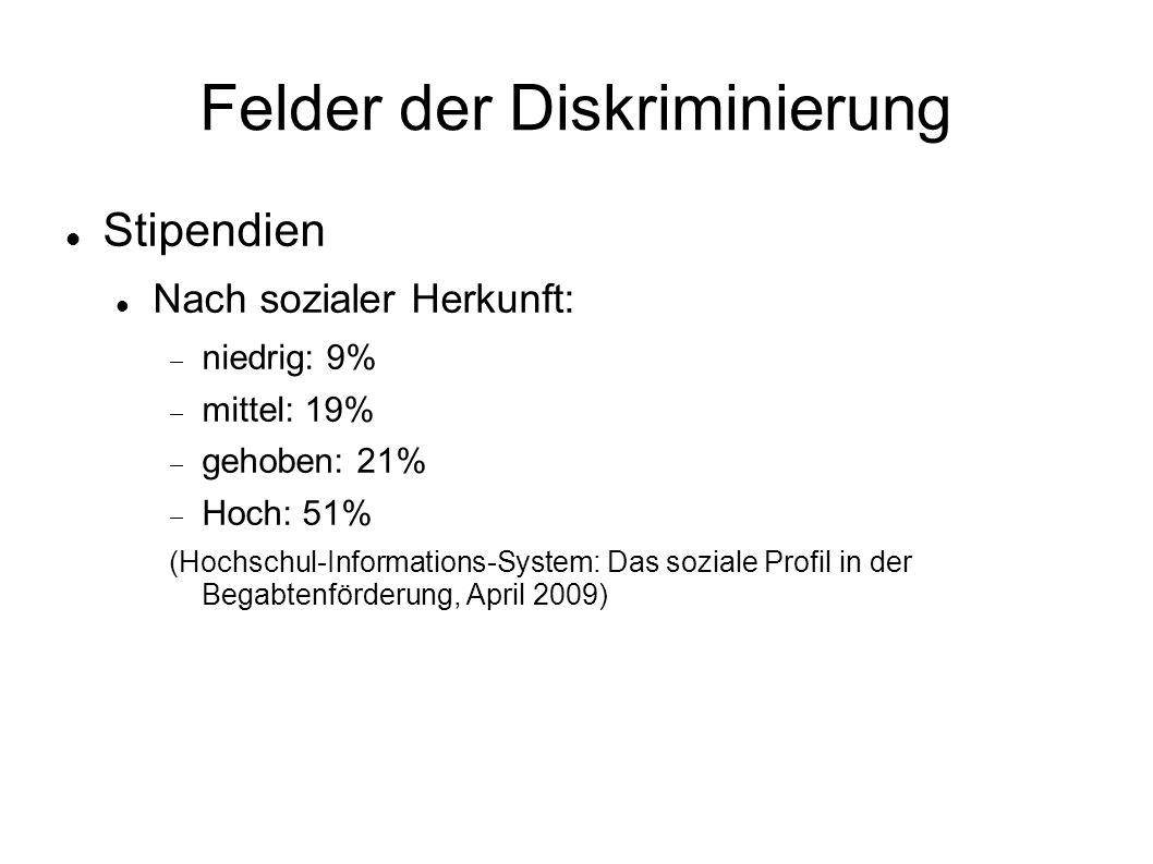 Felder der Diskriminierung Stipendien Nach sozialer Herkunft:  niedrig: 9%  mittel: 19%  gehoben: 21%  Hoch: 51% (Hochschul-Informations-System: Das soziale Profil in der Begabtenförderung, April 2009)
