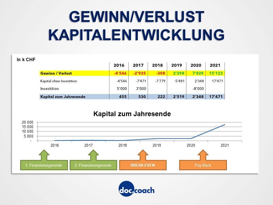 GEWINN/VERLUST KAPITALENTWICKLUNG 1. Finanzierungsrunde2.
