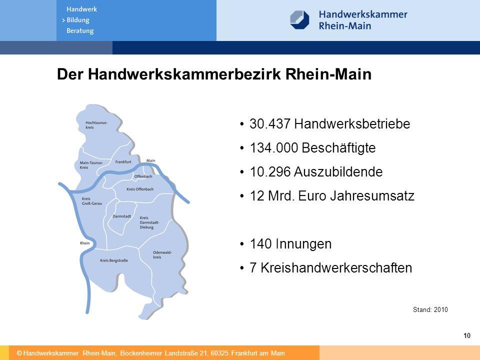 © Handwerkskammer Rhein-Main, Bockenheimer Landstraße 21, 60325 Frankfurt am Main 10 Der Handwerkskammerbezirk Rhein-Main 30.437 Handwerksbetriebe 134.000 Beschäftigte 10.296 Auszubildende 12 Mrd.