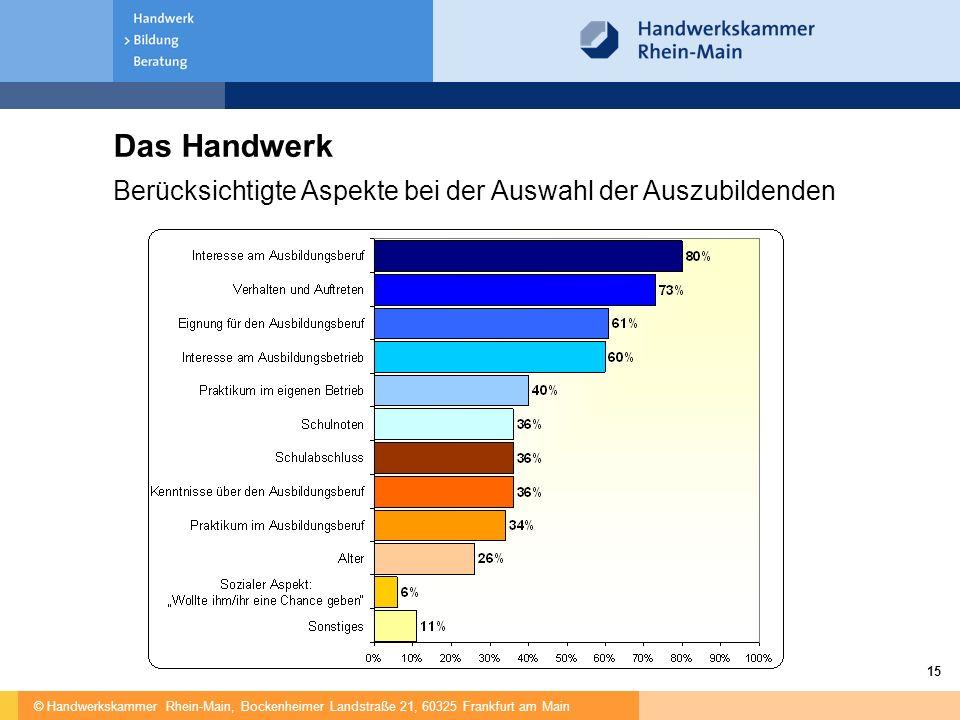 © Handwerkskammer Rhein-Main, Bockenheimer Landstraße 21, 60325 Frankfurt am Main 15 Das Handwerk Berücksichtigte Aspekte bei der Auswahl der Auszubil