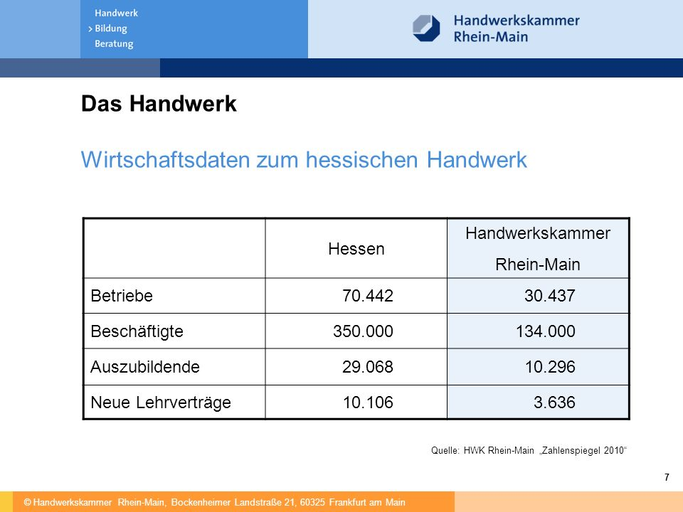 """© Handwerkskammer Rhein-Main, Bockenheimer Landstraße 21, 60325 Frankfurt am Main 7 Das Handwerk Hessen Handwerkskammer Rhein-Main Betriebe70.44230.437 Beschäftigte350.000134.000 Auszubildende29.06810.296 Neue Lehrverträge10.1063.636 Wirtschaftsdaten zum hessischen Handwerk Quelle: HWK Rhein-Main """"Zahlenspiegel 2010"""