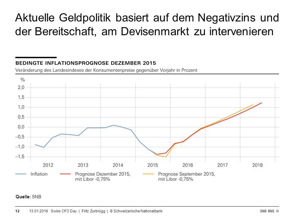 Aktuelle Geldpolitik basiert auf dem Negativzins und der Bereitschaft, am Devisenmarkt zu intervenieren 13.01.2016 Swiss CFO Day | Fritz Zurbrügg | © Schweizerische Nationalbank 12 Quelle: SNB
