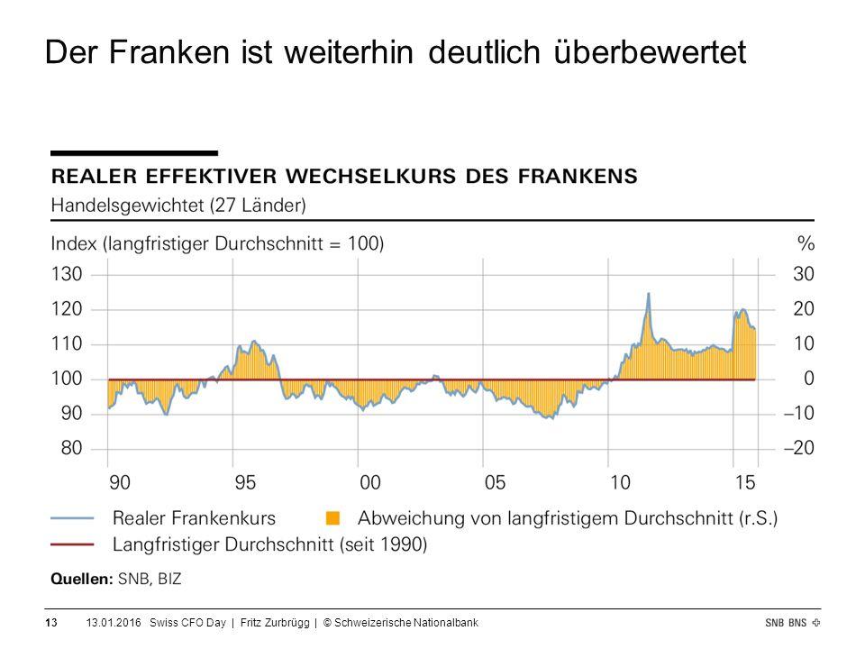 Der Franken ist weiterhin deutlich überbewertet 13.01.2016 Swiss CFO Day | Fritz Zurbrügg | © Schweizerische Nationalbank 13