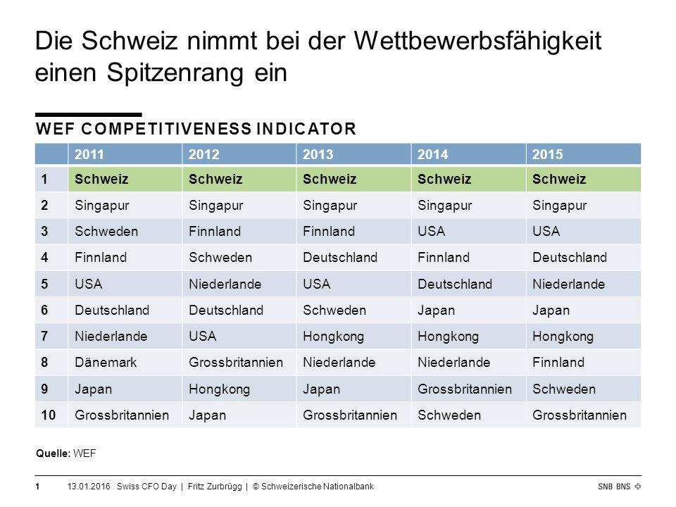Die Schweiz nimmt bei der Wettbewerbsfähigkeit einen Spitzenrang ein 13.01.2016 Swiss CFO Day | Fritz Zurbrügg | © Schweizerische Nationalbank 1 20112012201320142015 1Schweiz 2Singapur 3SchwedenFinnland USA 4FinnlandSchwedenDeutschlandFinnlandDeutschland 5USANiederlandeUSADeutschlandNiederlande 6Deutschland SchwedenJapan 7NiederlandeUSAHongkong 8DänemarkGrossbritannienNiederlande Finnland 9JapanHongkongJapanGrossbritannienSchweden 10GrossbritannienJapanGrossbritannienSchwedenGrossbritannien WEF COMPETITIVENESS INDICATOR Quelle: WEF