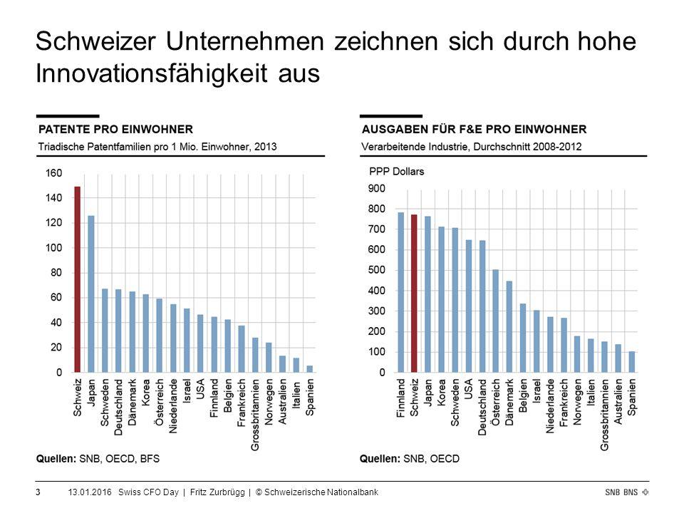 Schweizer Unternehmen zeichnen sich durch hohe Innovationsfähigkeit aus 13.01.2016 Swiss CFO Day | Fritz Zurbrügg | © Schweizerische Nationalbank 3