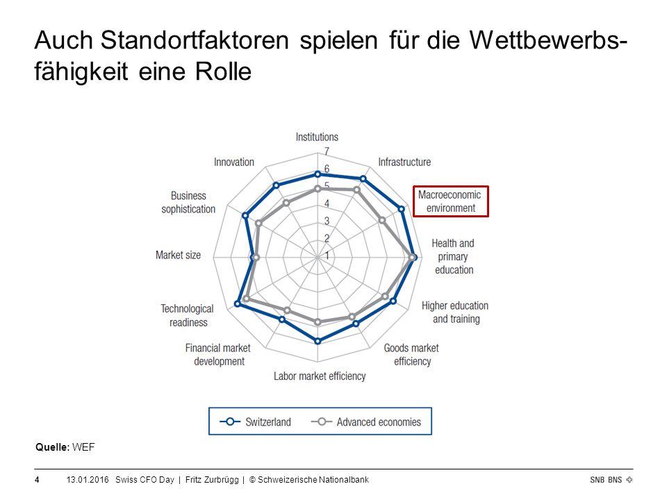 13.01.2016 Swiss CFO Day   Fritz Zurbrügg   © Schweizerische Nationalbank 5 Makroökonomische Stabilität Wettbewerbsfähigkeit Innovationsfähigkeit / Produktivität Preisstabilität … Die SNB leistet einen Beitrag zur Wettbewerbs- fähigkeit, indem sie ihr Preisstabilitätsmandat erfüllt