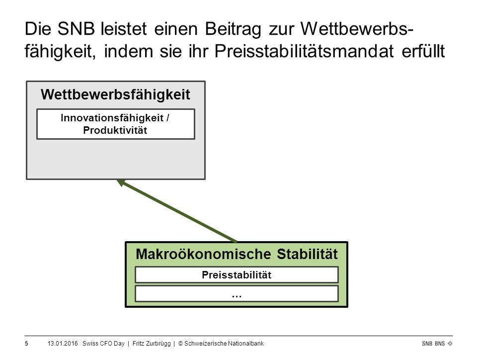 13.01.2016 Swiss CFO Day | Fritz Zurbrügg | © Schweizerische Nationalbank 5 Makroökonomische Stabilität Wettbewerbsfähigkeit Innovationsfähigkeit / Produktivität Preisstabilität … Die SNB leistet einen Beitrag zur Wettbewerbs- fähigkeit, indem sie ihr Preisstabilitätsmandat erfüllt