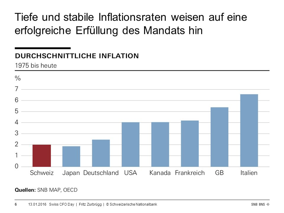Tiefe und stabile Inflationsraten weisen auf eine erfolgreiche Erfüllung des Mandats hin 13.01.2016 Swiss CFO Day | Fritz Zurbrügg | © Schweizerische Nationalbank 6