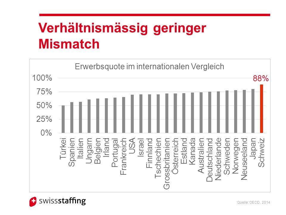 Verhältnismässig geringer Mismatch Quelle: OECD, 2014