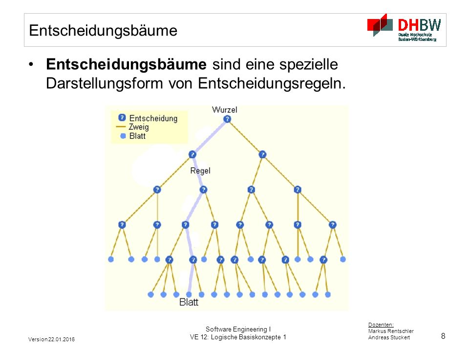 8 Dozenten: Markus Rentschler Andreas Stuckert Version 22.01.2016 Software Engineering I VE 12: Logische Basiskonzepte 1 Entscheidungsbäume Entscheidu