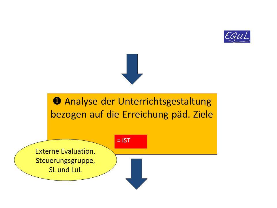  Entwicklung und Fortschreibung des pädagogischen Konzepts und Festlegung von Zielen und Schwerpunkten (ein bis zwei) Schulleitung, Steuerungsgruppe und LuL - Verantwortliche.