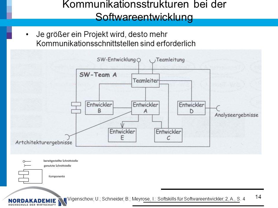 Kommunikationsstrukturen bei der Softwareentwicklung Je größer ein Projekt wird, desto mehr Kommunikationsschnittstellen sind erforderlich 14 Vigensch
