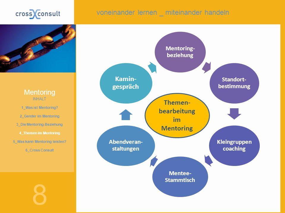Mentoring- beziehung Standort- bestimmung Kleingruppen coaching Mentee- Stammtisch Abendveran- staltungen Kamin- gespräch Themen- bearbeitung im Mento