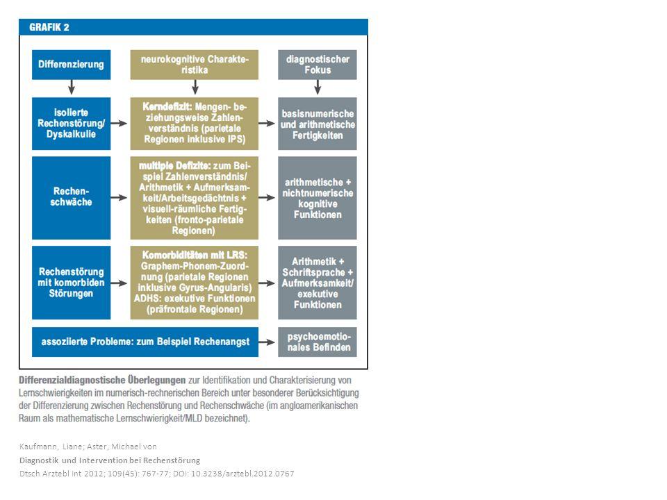 Kaufmann, Liane; Aster, Michael von Diagnostik und Intervention bei Rechenstörung Dtsch Arztebl Int 2012; 109(45): 767-77; DOI: 10.3238/arztebl.2012.0767