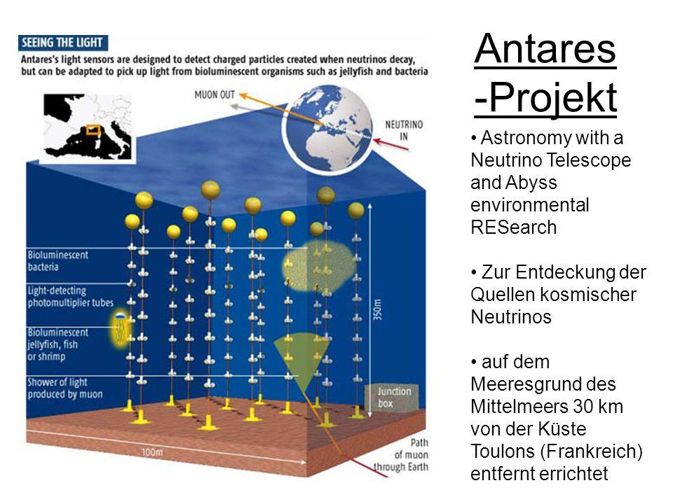 Kosmische Strahlung 1912 von dem österreichischem Physiker Viktor Franz Hess durch Ballonfahrt nachgewiesen ständig auf die Erde einfallende, hochenergetische (bis zu 10^20 eV) Teilchenstrahlung aus dem Weltall Primärstrahlung wechselwirkt mit der Erdatmosphäre und erzeugt Teilchenschauer Neutrinos der kosmischen Strahlung wechselwirken nur sehr selten und sind daher geeignet die Quellen der kosmischen Strahlung zu entdecken