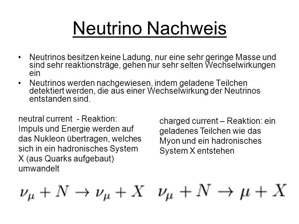 Neutrino Nachweis Neutrinos besitzen keine Ladung, nur eine sehr geringe Masse und sind sehr reaktionsträge, gehen nur sehr selten Wechselwirkungen ein Neutrinos werden nachgewiesen, indem geladene Teilchen detektiert werden, die aus einer Wechselwirkung der Neutrinos entstanden sind.