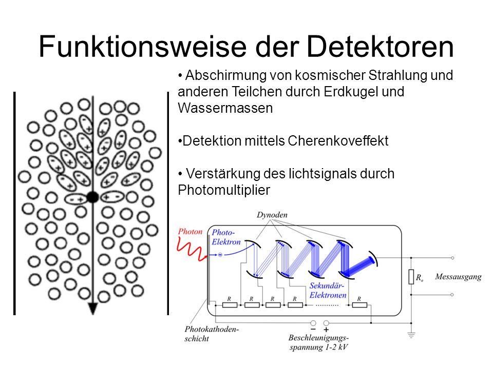 Funktionsweise der Detektoren Abschirmung von kosmischer Strahlung und anderen Teilchen durch Erdkugel und Wassermassen Detektion mittels Cherenkoveffekt Verstärkung des lichtsignals durch Photomultiplier