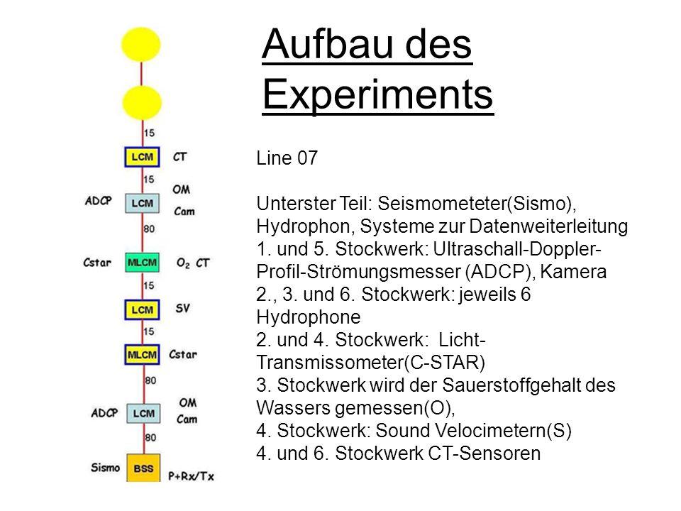 Aufbau des Experiments Line 07 Unterster Teil: Seismometeter(Sismo), Hydrophon, Systeme zur Datenweiterleitung 1. und 5. Stockwerk: Ultraschall-Dopple