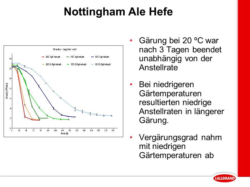 Nottingham Ale Hefe Gärung bei 20 ºC war nach 3 Tagen beendet unabhängig von der Anstellrate Bei niedrigeren Gärtemperaturen resultierten niedrige Anstellraten in längerer Gärung.