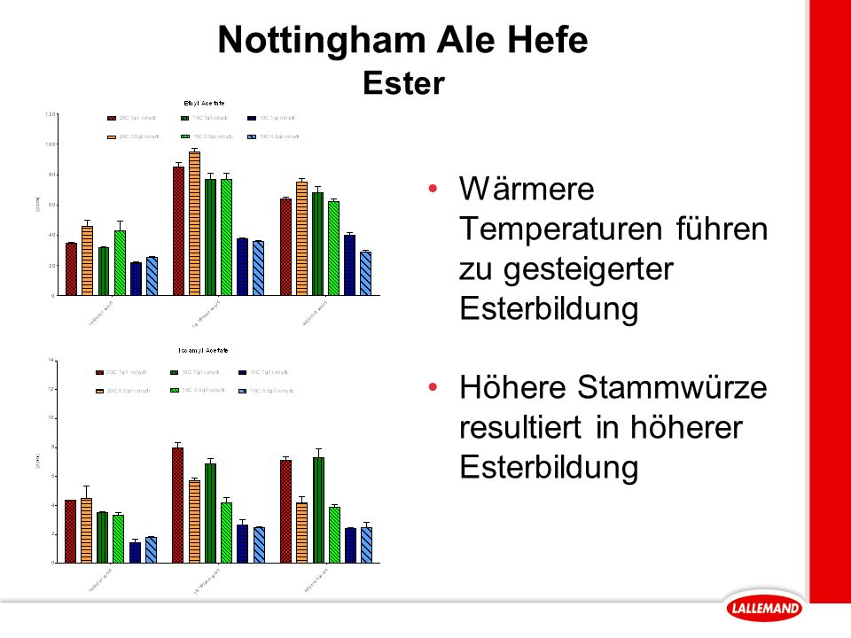 Nottingham Ale Hefe Ester Wärmere Temperaturen führen zu gesteigerter Esterbildung Höhere Stammwürze resultiert in höherer Esterbildung