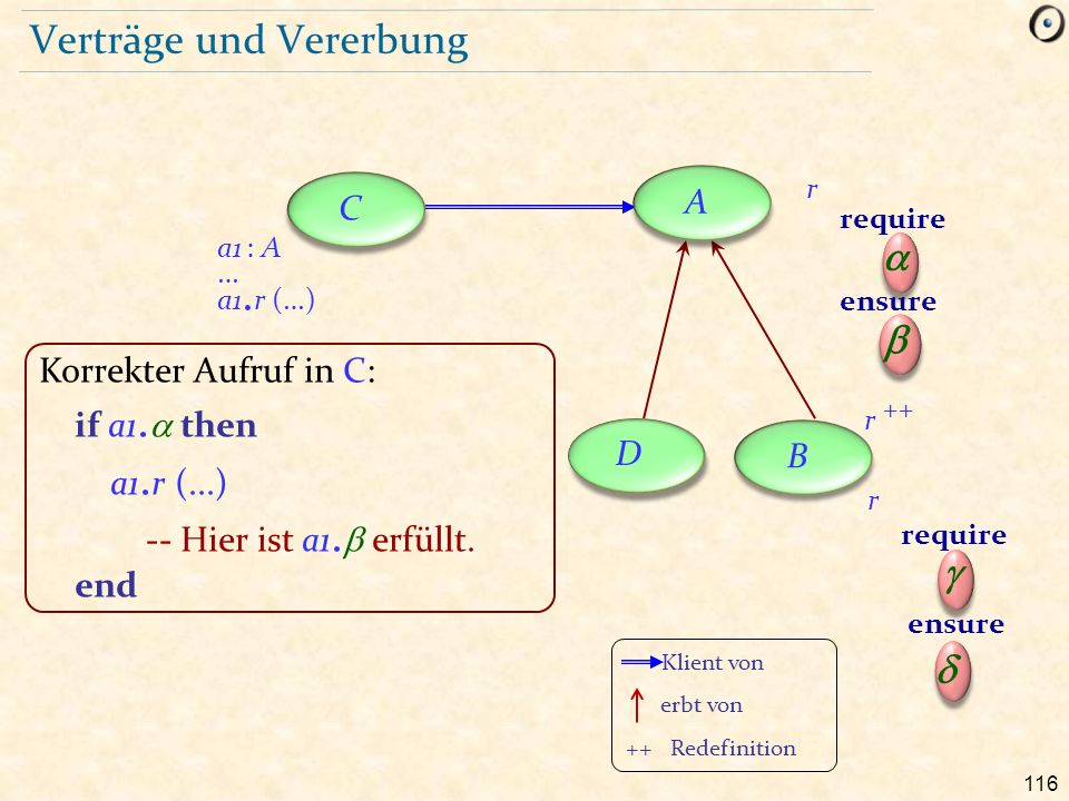 116 Verträge und Vererbung r require  ensure  r require  ensure  a1 : A a1.