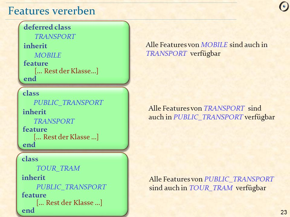 23 Features vererben class PUBLIC_TRANSPORT inherit TRANSPORT feature [… Rest der Klasse …] end deferred class TRANSPORT inherit MOBILE feature [… Rest der Klasse…] end Alle Features von MOBILE sind auch in TRANSPORT verfügbar Alle Features von TRANSPORT sind auch in PUBLIC_TRANSPORT verfügbar Alle Features von PUBLIC_TRANSPORT sind auch in TOUR_TRAM verfügbar class TOUR_TRAM inherit PUBLIC_TRANSPORT feature [… Rest der Klasse …] end