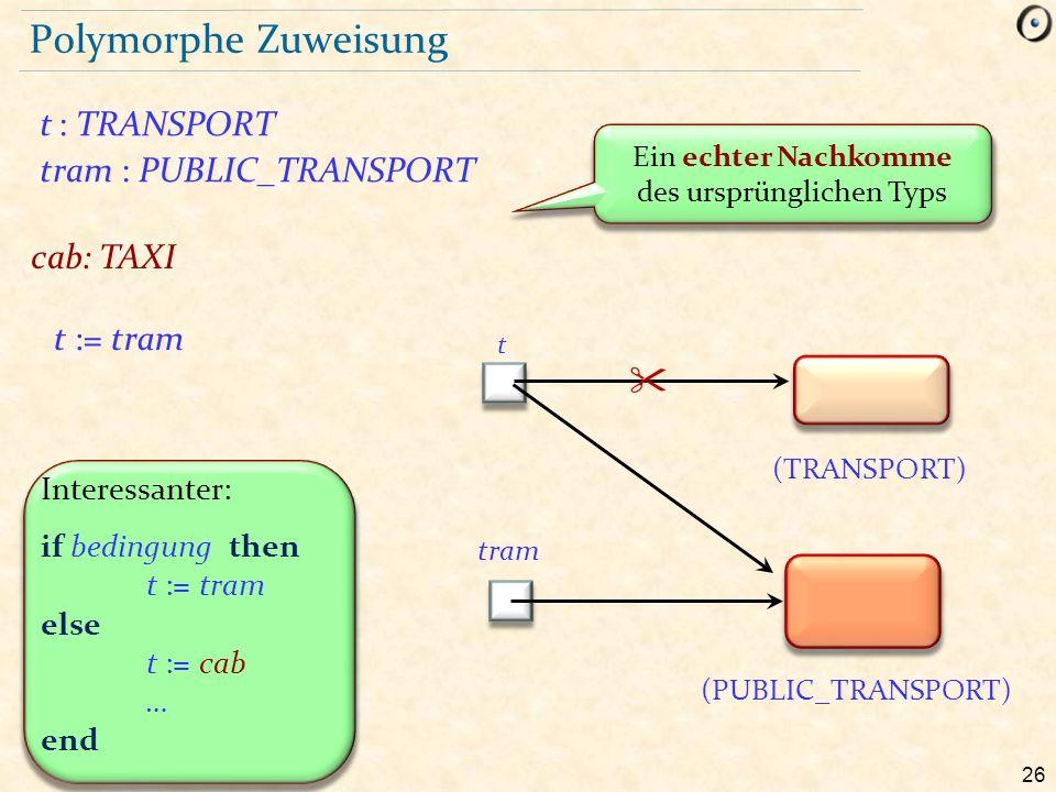 26 Polymorphe Zuweisung t : TRANSPORT tram : PUBLIC_TRANSPORT (TRANSPORT) (PUBLIC_TRANSPORT) t tram Ein echter Nachkomme des ursprünglichen Typs t := tram Interessanter: if bedingung then t := tram else t := cab … end  cab: TAXI