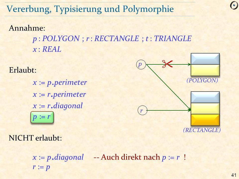 41 Vererbung, Typisierung und Polymorphie Annahme: p : POLYGON ; r : RECTANGLE ; t : TRIANGLE x : REAL Erlaubt: x := p. perimeter x := r. perimeter x