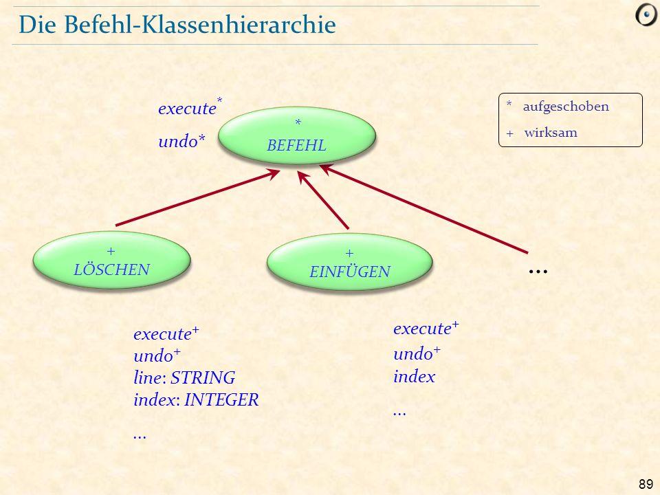 89 Die Befehl-Klassenhierarchie execute * undo* … execute + undo + line: STRING index: INTEGER... execute + undo + index... * BEFEHL + LÖSCHEN + EINFÜ
