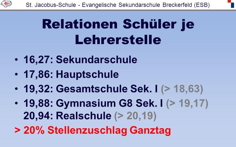 Relationen Schüler je Lehrerstelle 16,27: Sekundarschule 17,86: Hauptschule 19,32: Gesamtschule Sek. I (> 18,63) 19,88: Gymnasium G8 Sek. I (> 19,17)