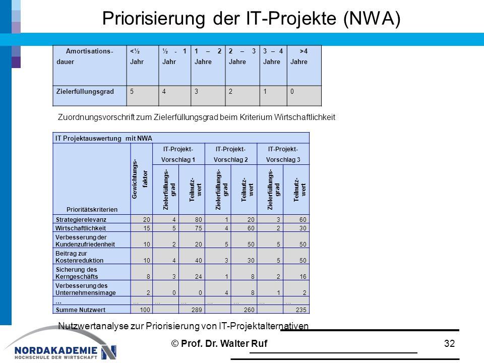 Priorisierung der IT-Projekte (NWA) 32 Amortisations- dauer <½ Jahr ½ - 1 Jahr 1 – 2 Jahre 2 – 3 Jahre 3 – 4 Jahre >4 Jahre Zielerfüllungsgrad543210 Z