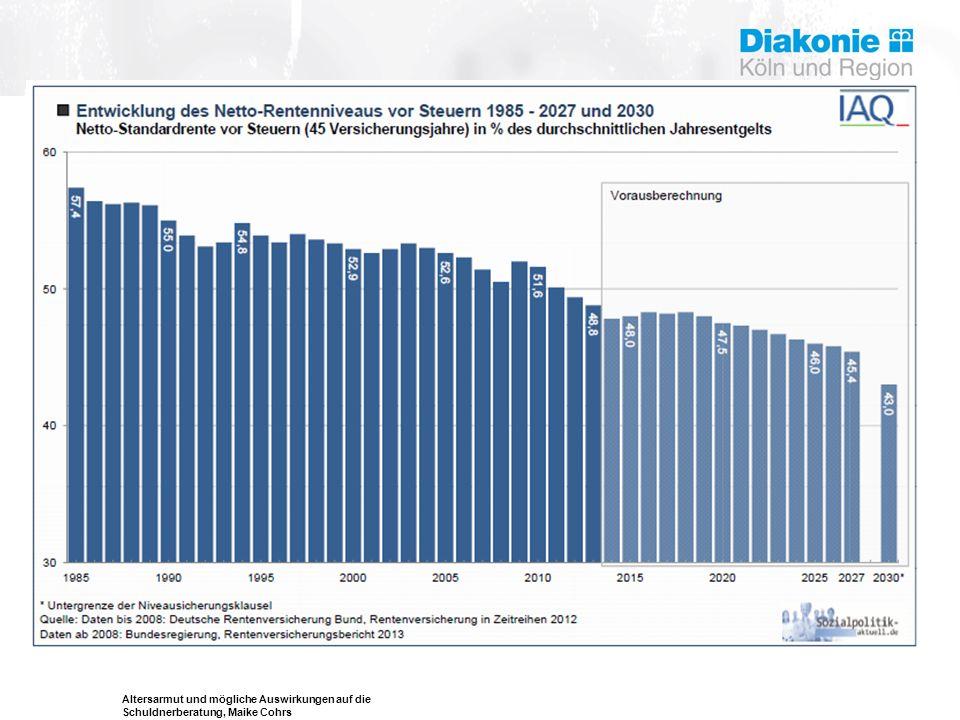 Altersarmut und mögliche Auswirkungen auf die Schuldnerberatung, Maike Cohrs Gründe für eine Überschuldung bei älteren Menschen Einkommensreduzierung (z.b.