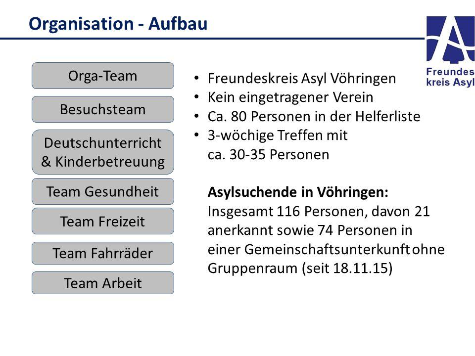 Organisation - Aufbau Deutschunterricht & Kinderbetreuung Besuchsteam Team Freizeit Orga-Team Team Gesundheit Freundeskreis Asyl Vöhringen Kein eingetragener Verein Ca.