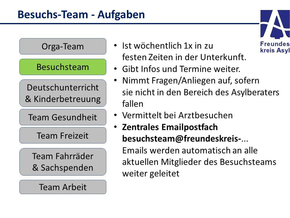 Besuchs-Team - Aufgaben Deutschunterricht & Kinderbetreuung Besuchsteam Team Freizeit Team Arbeit Orga-Team Team Gesundheit Team Fahrräder & Sachspenden Ist wöchentlich 1x in zu festen Zeiten in der Unterkunft.